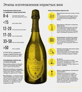 Виноделие по-красному: производство игристых вин бутылочным способом